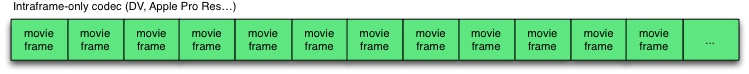 Intraframe-only-codec