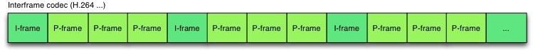Interframe-codec